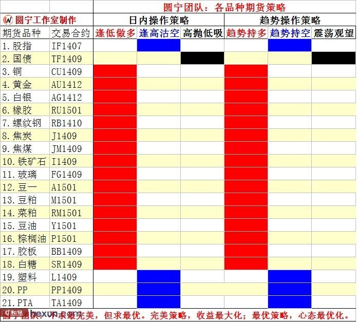 圆宁团队:6月26内外盘策略