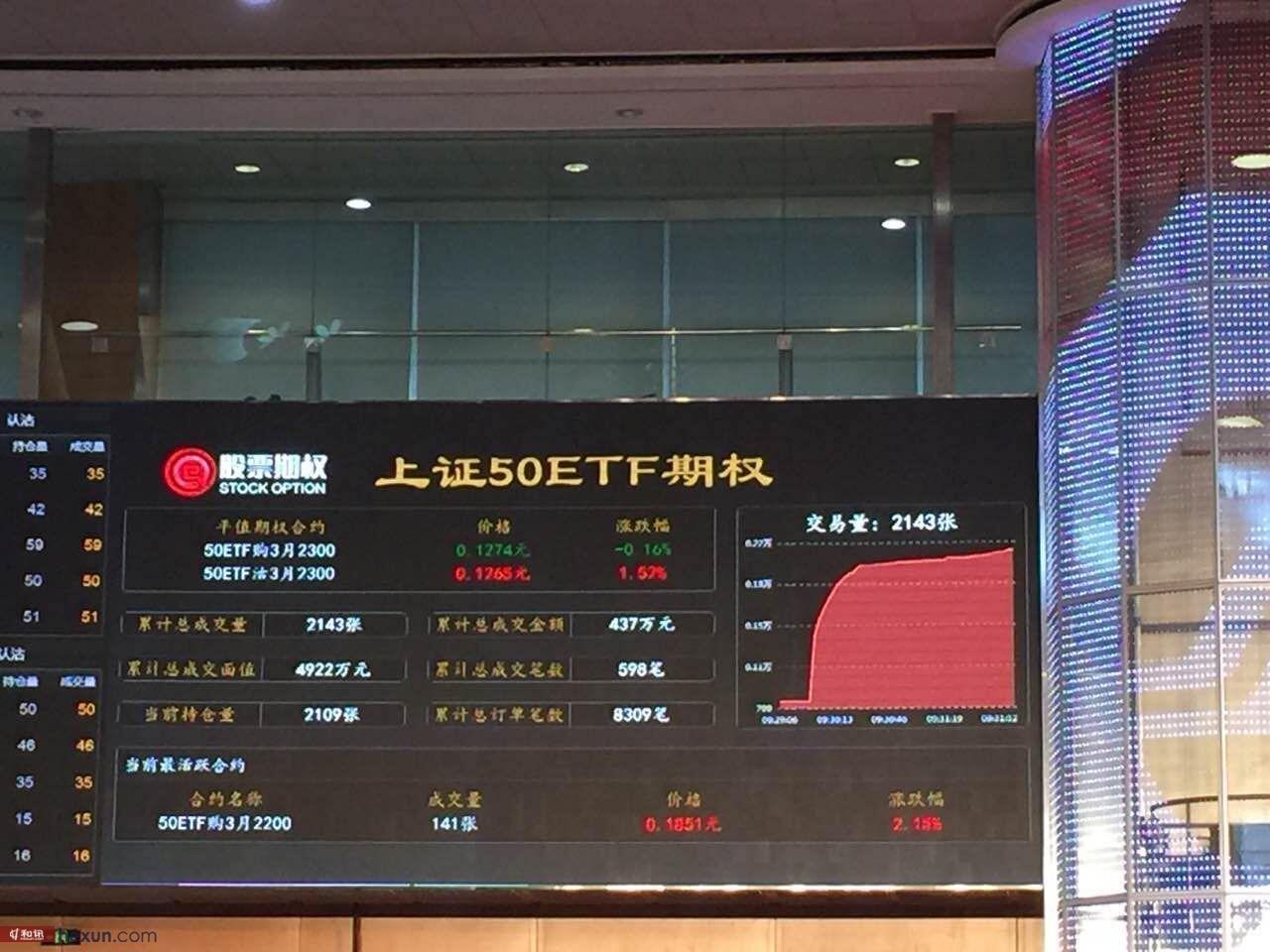 组图:和讯期货直击上证50etf期权今日上市